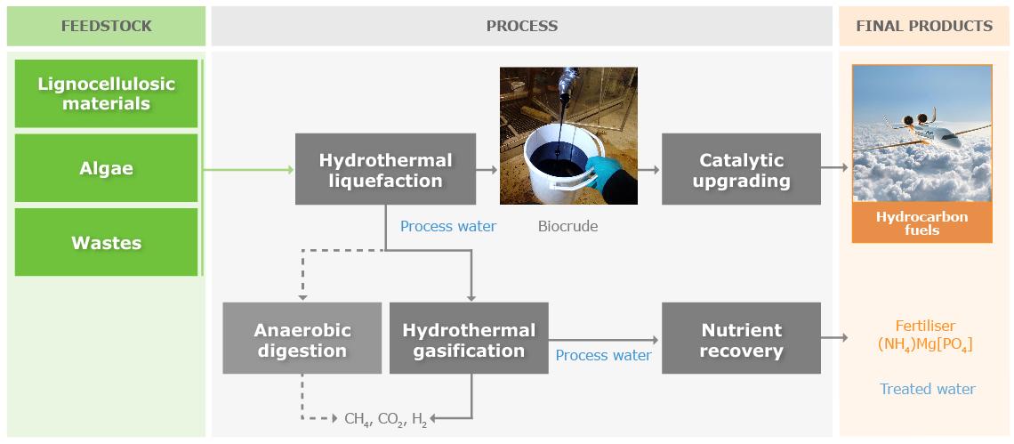 The HyFlexFuel process